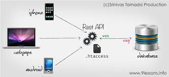 tutorial php web how to connect send and retrieve data between an android device and