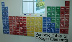 google walls google periodic table scenario solution