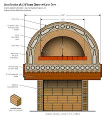 cutaway diagram of a cob pizza oven using glass bottles for