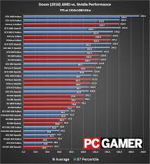 pubg 4k settings doom benchmarks return vulkan vs opengl page 2 pc gamer