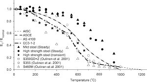 behavior of high strength structural steel at elevated