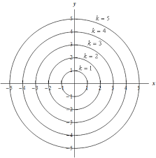 calculus iii functions of several variables