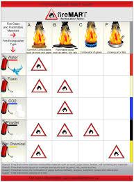 firemart extinguisher advice buy online firemart