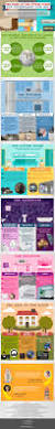 Smart Home Technology Trends The Home Of The Future Top Technology For 2015 Infographic
