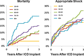 survival after implantable cardioverter defibrillator implantation