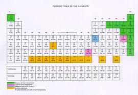 5th Element Periodic Table The Periodic Table Edhelper Com