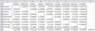 validity of correlation matrix and sample size real statistics