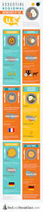 Bed And Breakfast Albuquerque Regional Breakfast Dishes Of The Us Infographic Bed And Breakfast