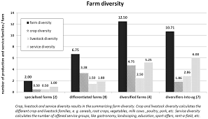 sustainability free full text comparison of farm structures