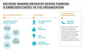 Framework Design by Design Thinking On Every Level U2014 Roland Berger