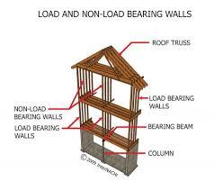 How To Remove Load Bearing Interior Wall Load Bearing Wall Removal