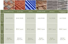 Tile Roofing Materials Concrete Roof Tile Roof Tile