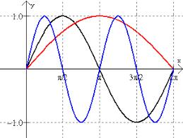 sine functions graphs of trigonometric functions