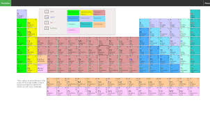 Periodic Table With Charges Peritable Information On Chemistry And Ion Charges