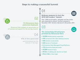 7 Steps And 70 Hours by G20