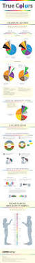 true colors infographic breakdown of color preferences by gender
