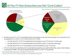 Tv Subscribe Leichtman Research Group 2016 Leichtman Research Group Inc