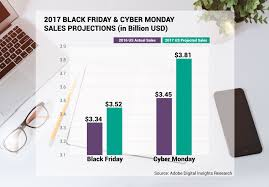 best upcoming cyber monday black friday deals the ultimate black friday and cyber monday guide for ecommerce
