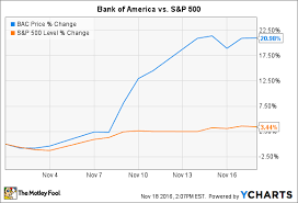 Cheap Bac Here U0027s Why Analysts Are Downgrading Bank Of America U0027s Stock The