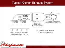 Kitchen Exhaust System Design Luxury Design Kitchen Exhaust System Design Calculations
