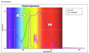 led tube lights vs fluorescent electrical contractors led vs fluorescent