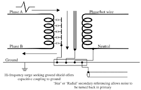electrical noise and mitigation part 3 shielding and grounding