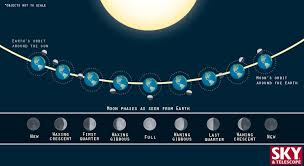 what determines the moon phases sky telescope