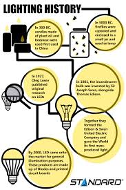 Who Invented The Led Light Bulb by Let There Be Light U2013 The Advent Of The Light Bulb Standard