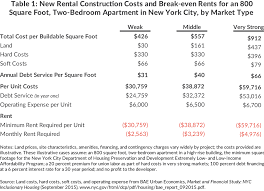 the cost of affordable housing cbcny