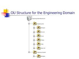 designing group policy planning deployment of group policy
