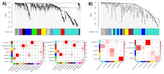genes and co expression modules common to drought and bacterial