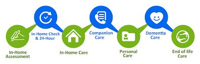 Best Home Logo Senior Home Care In Nashville Tn Home Care In Nashville Tn