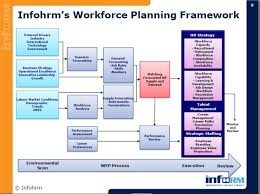 hr strategy template developing your 2010 human capital talent workforce hr