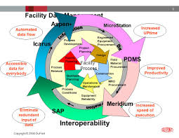 process industry data integration strategies ppt video online