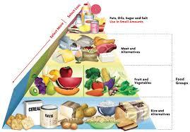 balanced diet 7 food groups dsf cpzexs u2013 diet plan