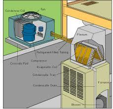 lennox furnace wiring diagram u0026 solved wiring diagram for