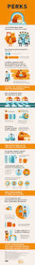 Happier At Home by The Perks Of Working At Home Daily Infographic