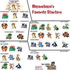Favorite Pokemon Meme - your favorite pokemon starter sharenator