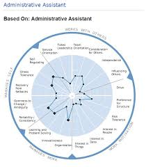 job description for an admin assistant position do you want your
