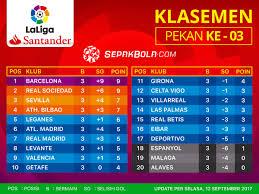 klasemen liga spanyol 12 september 2017 barcelona di puncak