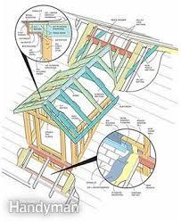 Dormer Extension Plans How To Frame A Gabled Dormer Family Handyman