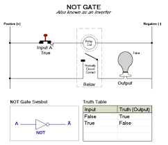 symbols good looking introduction not gate logic cnotgate truth
