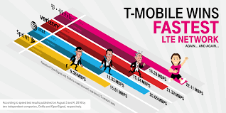 Verizon Coverage Maps Fresh T Mobile 4g Coverage Map Cashin60seconds Info