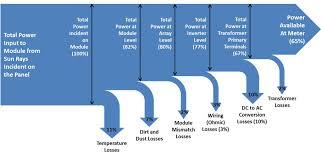 sankey diagram solar panel system sankey diagrams