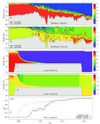 Bosporus Strait Map Water Exchange Through Canal Istanbul And Bosphorus Strait Pdf