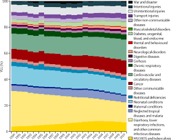 global and regional mortality from 235 causes of death for 20 age