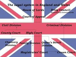 Queen S Bench Division Legal Systems Of The Usa England And Russian Federation Ppt