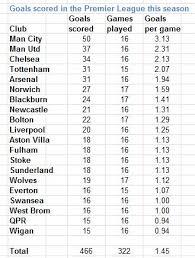 premier league goals table live countdown to the premier league s 20 000th goal scored by