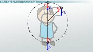 objects moving in vertical circles analysis u0026 practice problems
