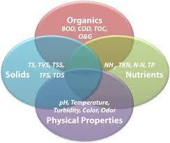 understanding laboratory wastewater tests i organics bod cod